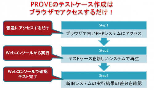PROVE for PHPの利用手順